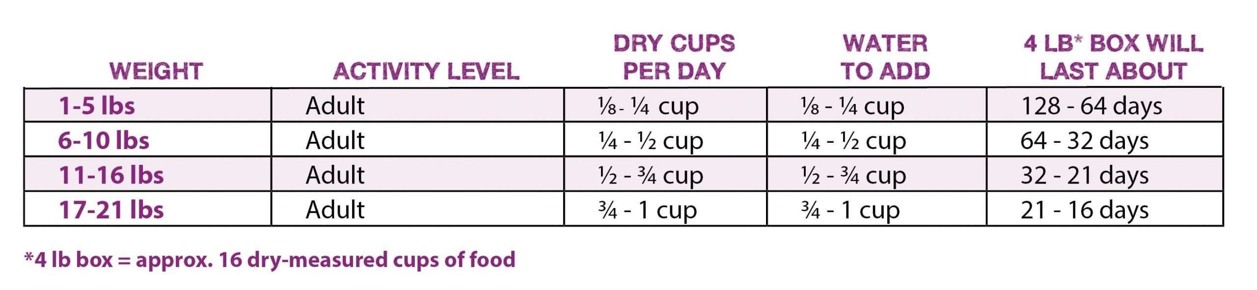 How many cups of dry cat food per day ...